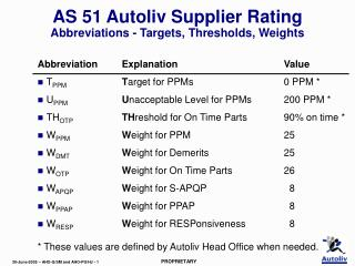 AS 51 Autoliv Supplier Rating Abbreviations - Targets, Thresholds, Weights