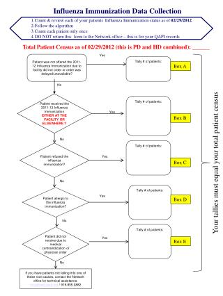Count & review each of your  patients  Influenza Immunization status as of  02/29/2012