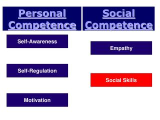 Personal Competence