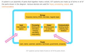 An ICT system diagram