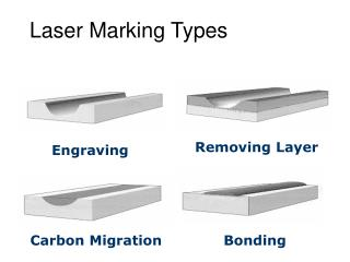 Laser Marking Types
