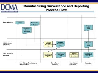 Manufacturing Surveillance and Reporting Process Flow