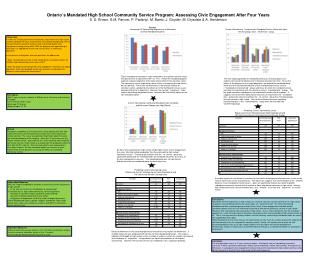 Ontarios Mandated High School Community Service Program: Assessing Civic Engagement After Four Years S. D. Brown, S.M. P