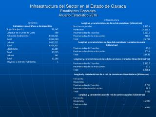 Infraestructura del Sector en el Estado de Oaxaca Estadísticas Generales Anuario Estadístico 2010