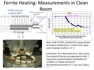 Ferrite Heating: Measurements in Clean Room