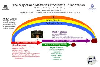 The Majors and Masteries Program: a P 4  Innovation The Waukesha Family Medicine Residency