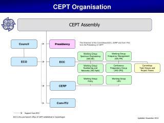 CEPT Organisation