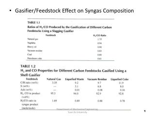 Gasifier/Feedstock Effect on Syngas Composition