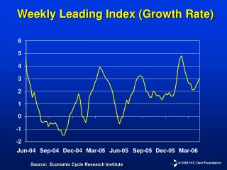 Weekly Leading Index (Growth Rate)