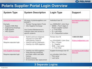 Polaris Supplier Portal Login Overview