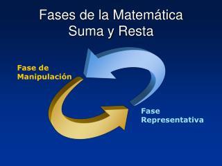 Fases  de la  Matemática Suma y  Resta