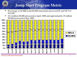 Jump Start Program Metric