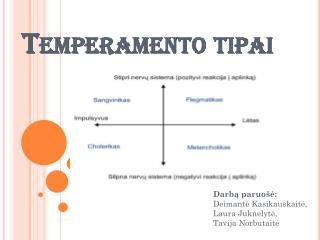 Temperamento tipai
