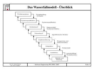 Das Wasserfallmodell - Überblick
