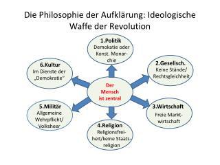 Die Philosophie der Aufklärung: Ideologische Waffe der Revolution