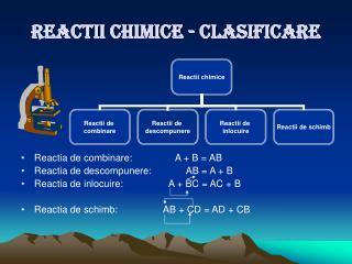 REACTII CHIMICE - CLASIFICARE