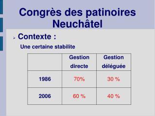 Congrès des patinoires Neuchâtel