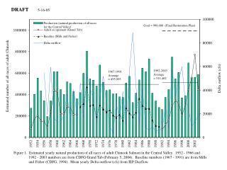 1967-1991  Average = 495,095