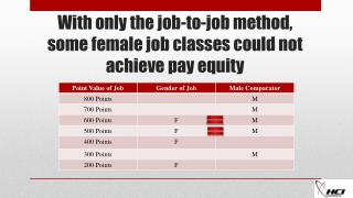 With only the job-to-job method, some female job classes could not achieve pay equity