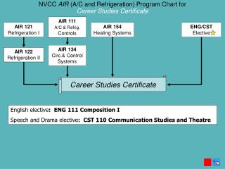 NVCC  AIR (A/C and Refrigeration) Program  Chart for   Career Studies Certificate