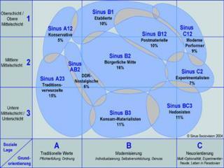 Sinus BC3 Hedonisten  (11%)