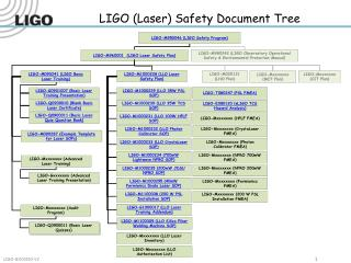 LIGO (Laser) Safety Document Tree