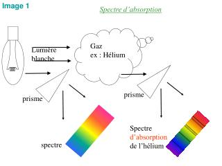 Spectre d'absorption