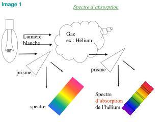 Spectre d�absorption