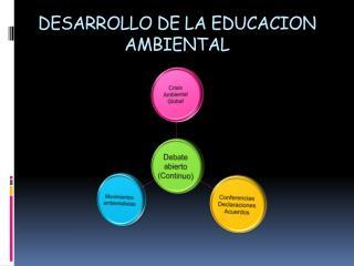 DESARROLLO DE LA EDUCACION AMBIENTAL
