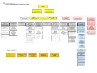 Služba za  notranjo revizijo
