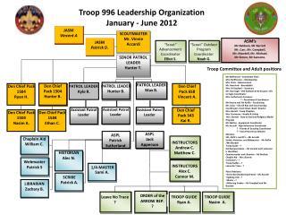 Troop 996 Leadership Organization January - June 2012