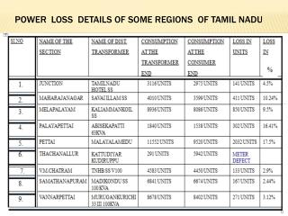 POWER  LOSS  DETAILS OF SOME REGIONS  OF TAMIL NADU