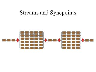 Streams and Syncpoints