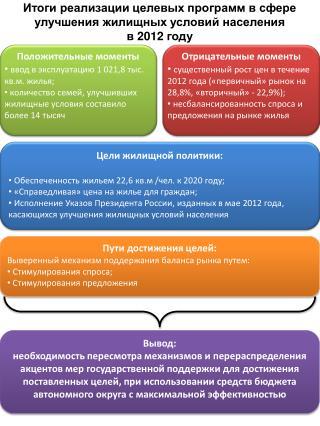 Итоги реализации целевых программ в сфере улучшения жилищных условий населения в 2012 году