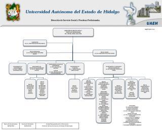 ÁREA DE SERVICIO SOCIAL UNIVERSITARIO DEL INSTITUTO DE CIENCIAS DE LA SALUD Y ESCUELAS SUPERIORES