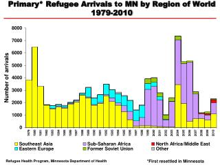 Primary* Refugee Arrivals  to  MN by Region of World  1979-2010