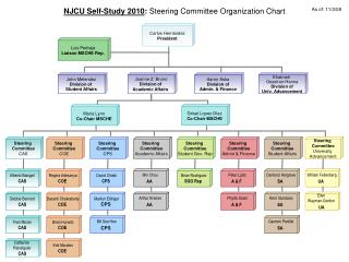 NJCU Self-Study 2010 :  Steering Committee Organization Chart