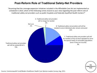 Post-Reform Role of Traditional Safety-Net Providers