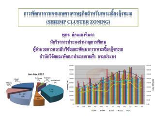 การพัฒนาการเขตเกษตรเศรษฐกิจสำหรับเพาะเลี้ยงกุ้งทะเล  ( Shrimp Cluster Zoning )