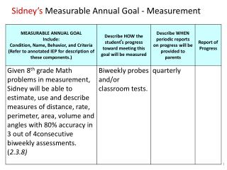 Sidney's  Measurable Annual Goal - Measurement