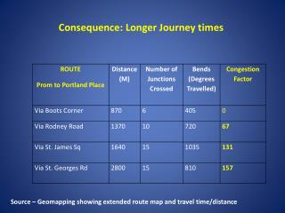 Consequence: Longer Journey times