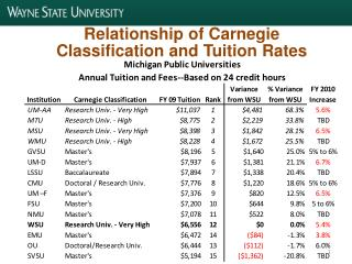 Relationship of Carnegie Classification and Tuition Rates
