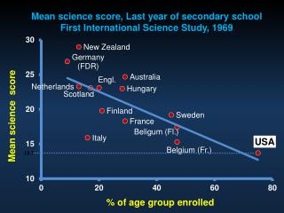 Pisa Math And Science Scores, 15-year olds,  2006