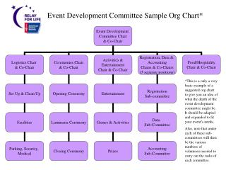Event Development Committee Sample Org Chart*