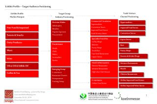 Exhibit Profile – Target Audience Positioning