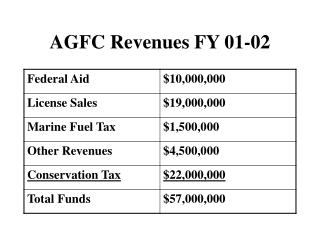AGFC Revenues FY 01-02