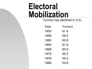 Electoral Mobilization