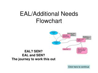 EAL/Additional Needs Flowchart