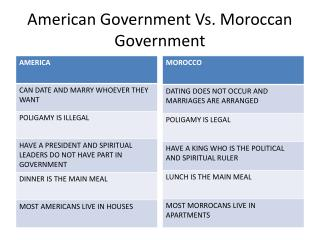 American Government Vs. Moroccan Government