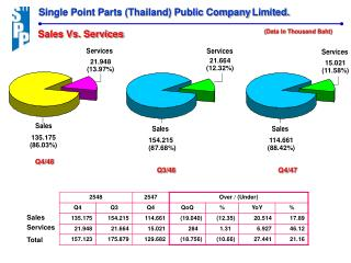 Single Point Parts (Thailand) Public Company Limited.